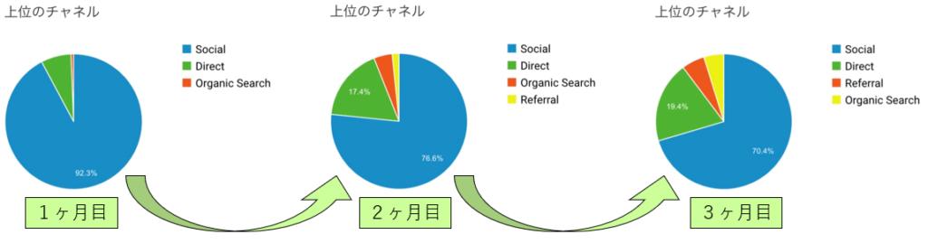 ユーザー数変化表