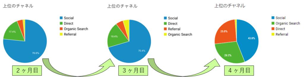 ユーザー数変化表(4ヶ月目)